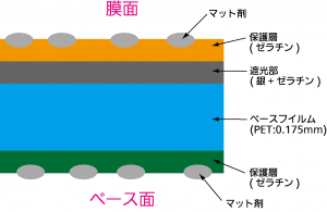 マスクフイルムの断面構造